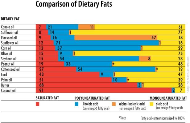 canola-fat-chart